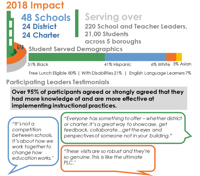 DCC 2018 Impact