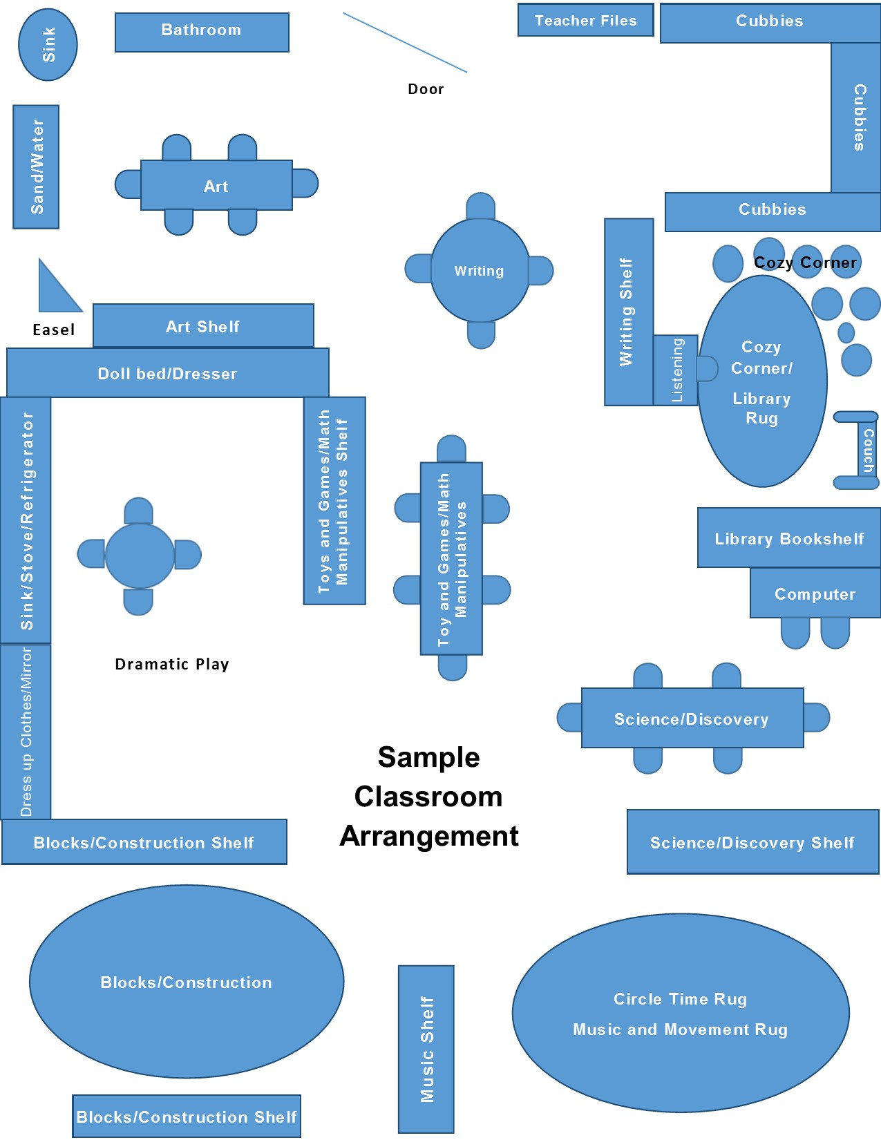 A sample of how a classroom can be arranged.